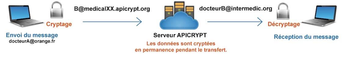 schema system apicrypt
